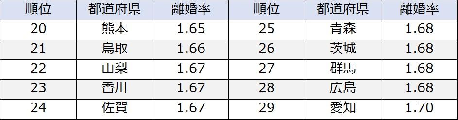 離婚率20位台付近の都道府県