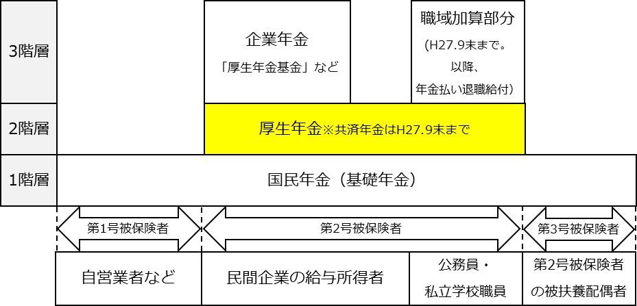 年金分割の3つの階層