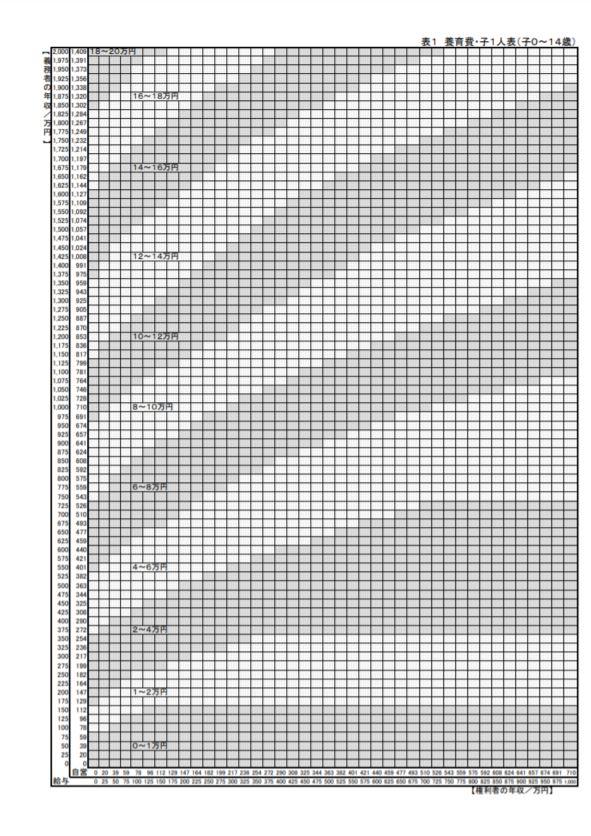 養育費・婚姻費用算定表 表1