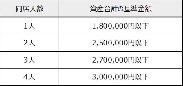 保有資産の基準金額