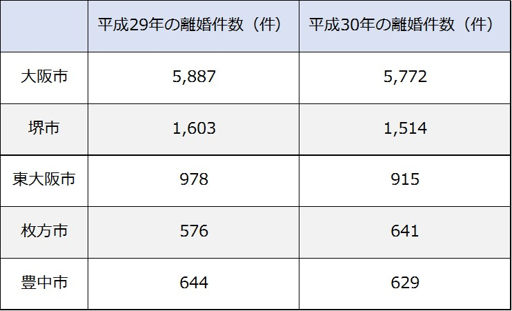 大阪府の離婚件数上位5市の離婚件数の推移