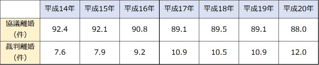 兵庫県の離婚種別離婚件数の推移