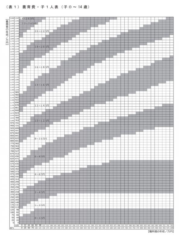 養育費算定表(0歳~14歳の子供1人)