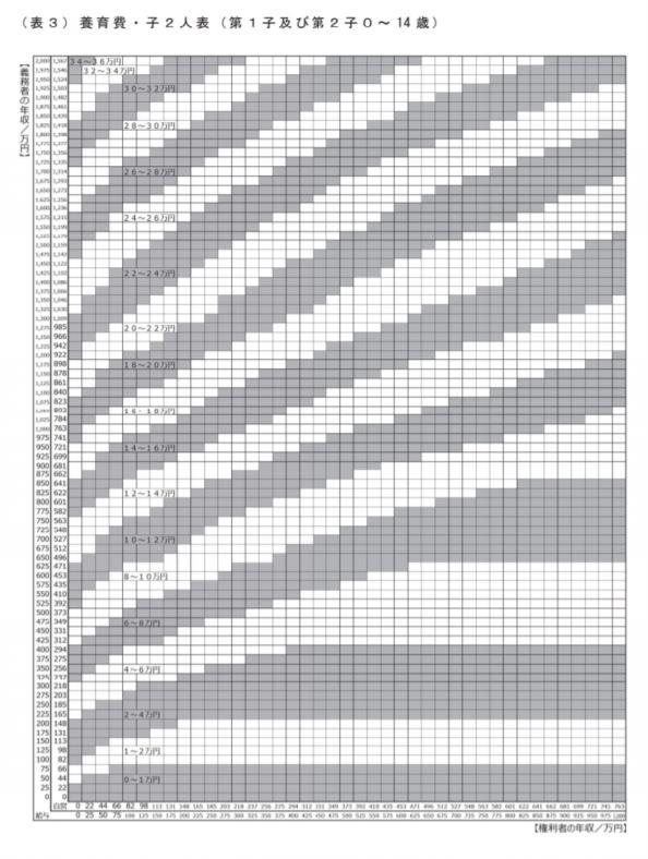 養育費算定表(0歳~14歳の子供2人)